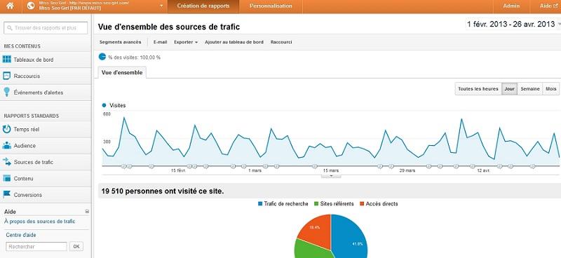 Google-analytics-présentation
