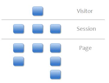 Google Analytics : variables personnalisées sur 3 niveaux