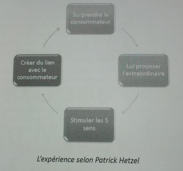 """""""Tout savoir sur le marketing émotionnel"""" - Éditions kawa"""