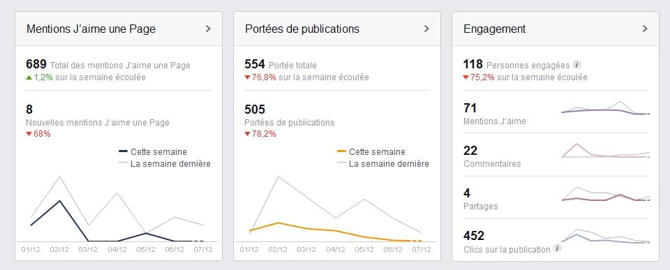 Les outils de statistiques Facebook !