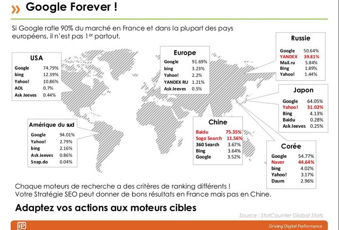 moteurs-recherche-international