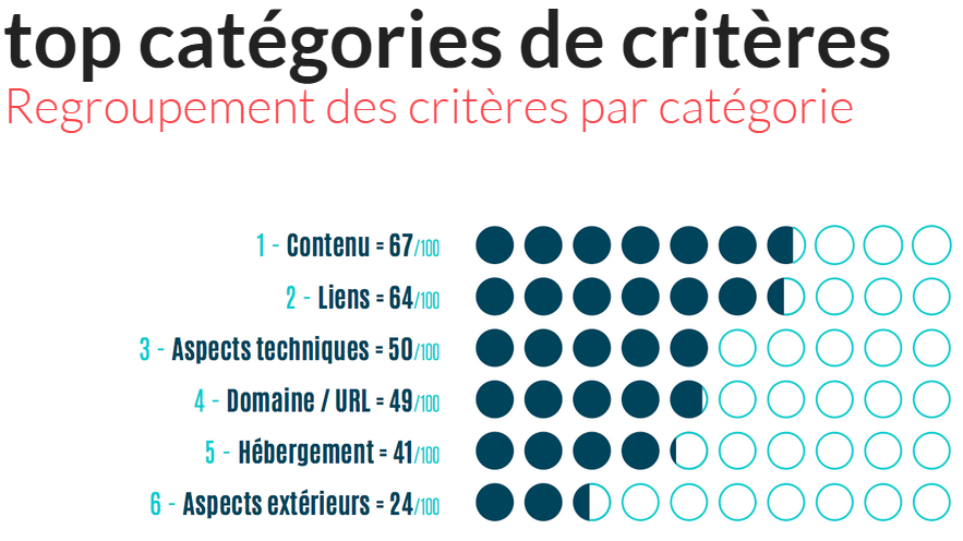 categories-criteres-seo-google