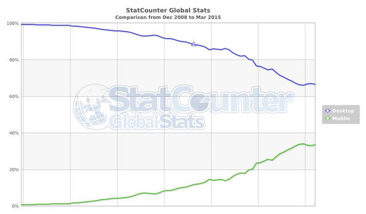 mobile-global-stats