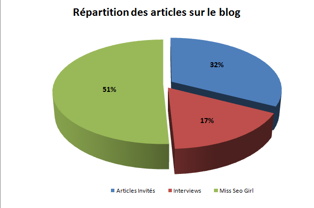 repartition-articles-blog