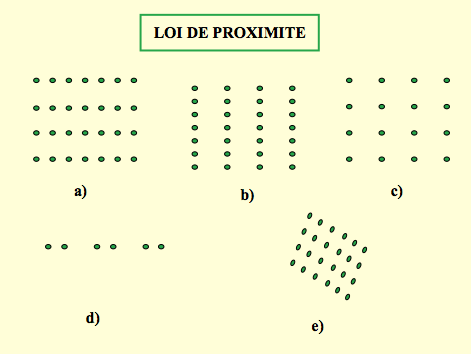 loi-proximite-gestalt-sophie-donadieu