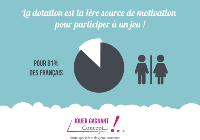 81 % des français préfèrent les dotations pour les jeux