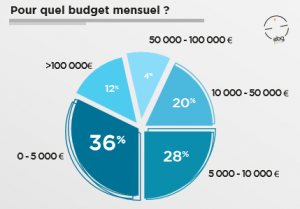 budget-campagne