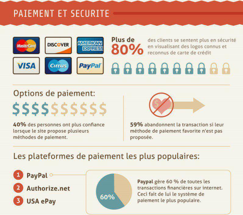 paiement-securite