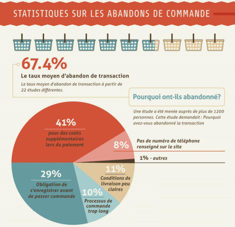 Psychologie des consommateurs e-commerce !