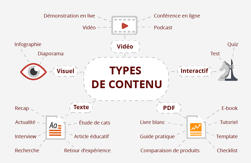 Ouest MEDIAS content marketing contenu éditorial entreprises redaction web Nantes