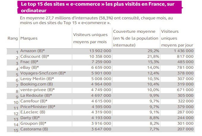 mediametrie-top-ecommerce-mobile-ordinateur