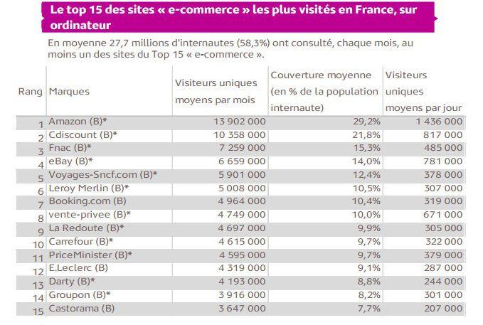 mediametrie-top-ecommerce-mobile-ordinateur