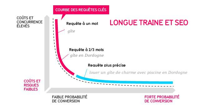 longue-traine-keywords