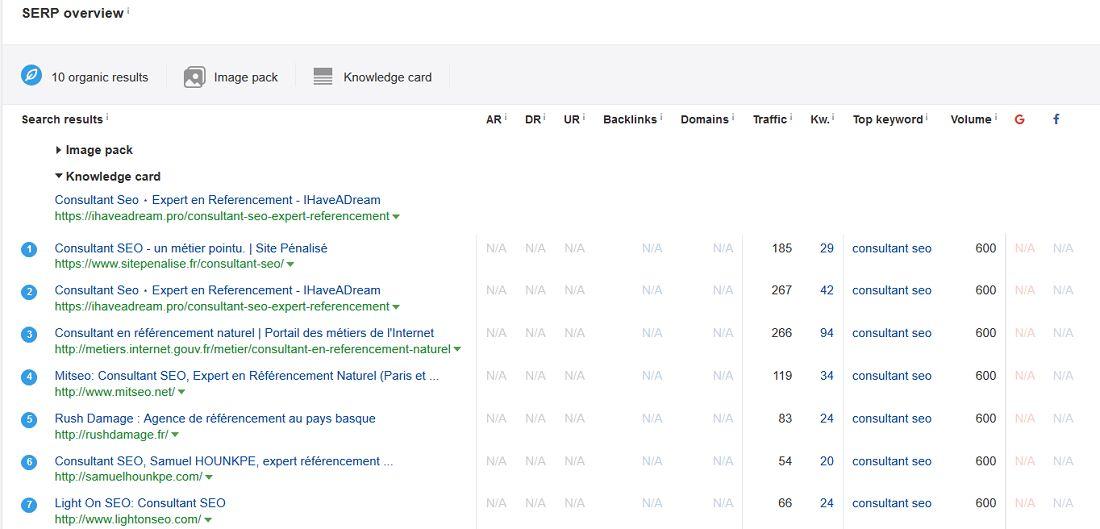 ahref-keywords-sites