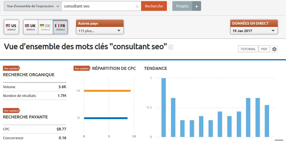 semrush-keywords-vue-d'ensemble