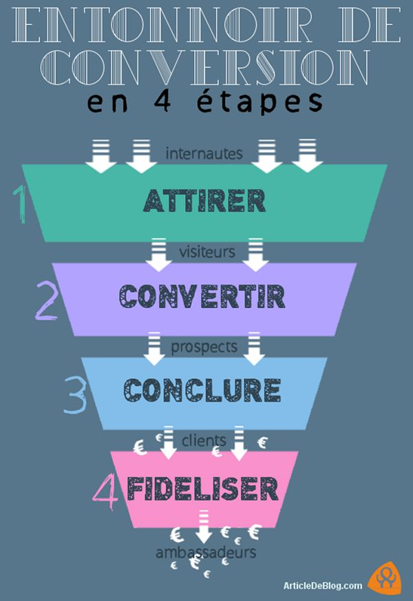 Tunnel de conversion : le comprendre et l'optimiser pour booster vos ventes