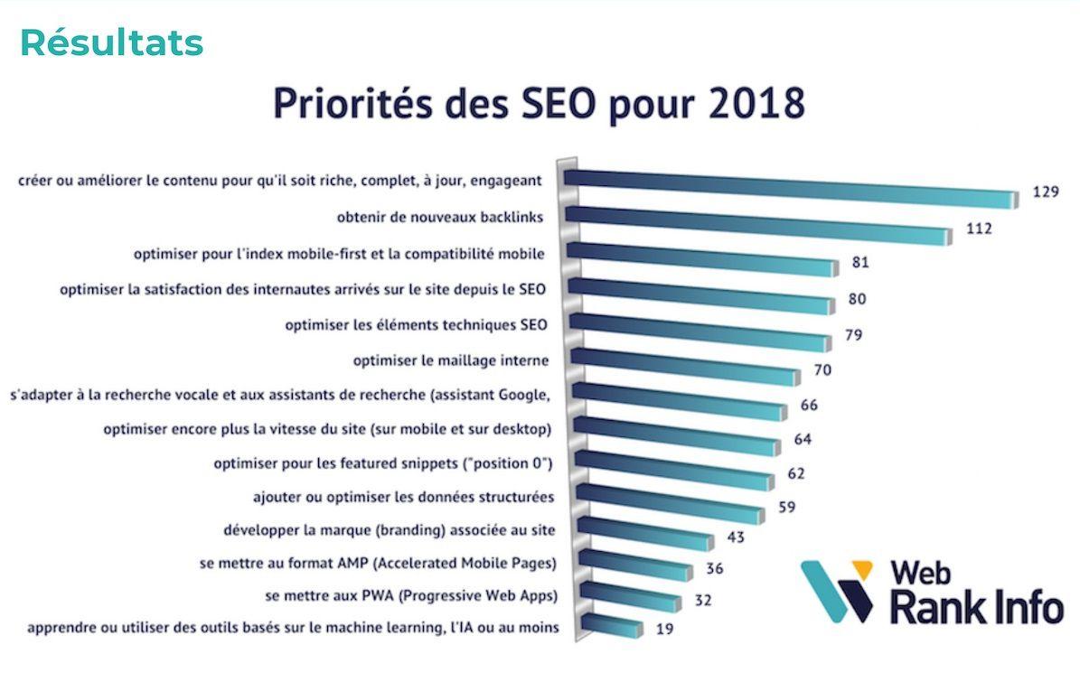 Priorités et Tendances SEO 2018